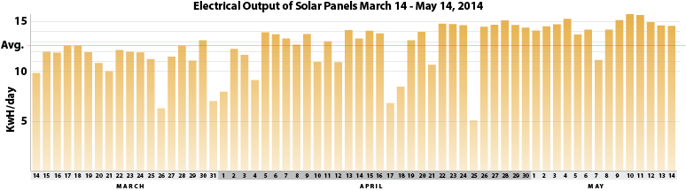 Solar panel graph 1