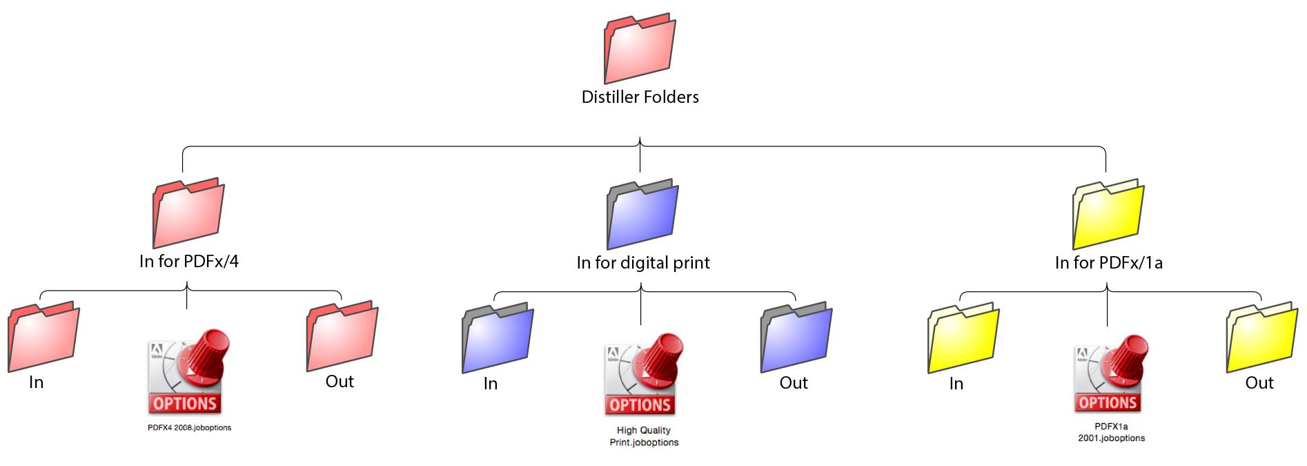 Distiller Folders